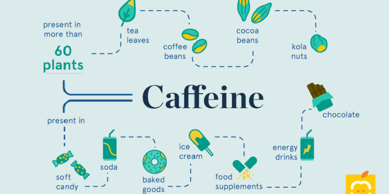 Caffeine Sources