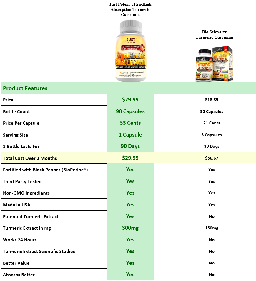 Just Potent Ultra-High Absorption Turmeric Curcumin vs Bio Schwartz Turmeric Curcumin
