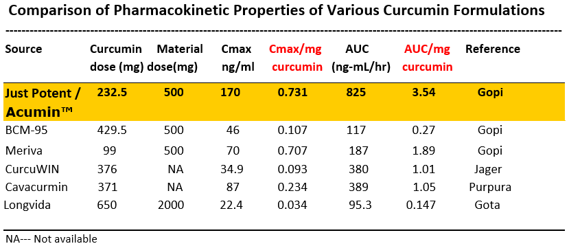 Pharmacokinetic Properties of Patented Turmeric Curcumin