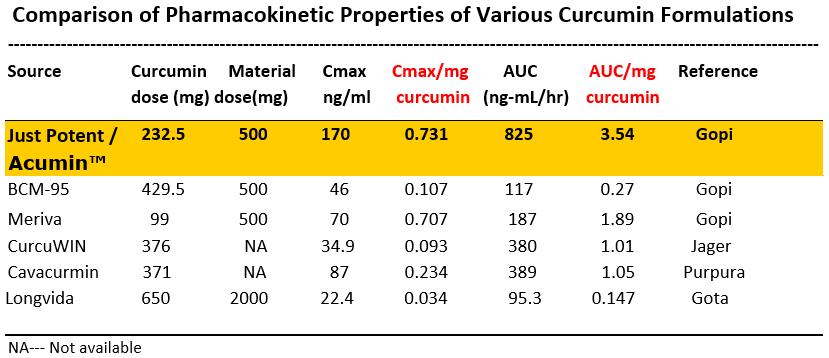 Pharmacokinetic Properties of Patented Turmeric Curcumin